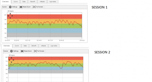 Comparing HR data from two similar sessions!