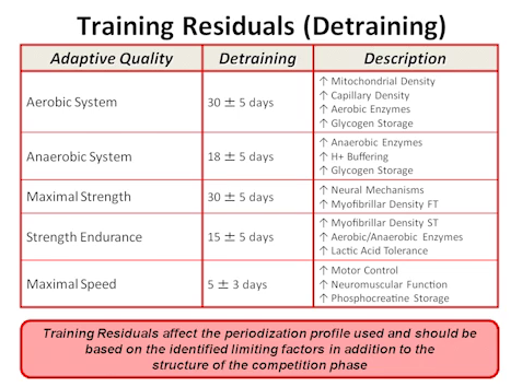 Training Residuals - Use it or Lose it?