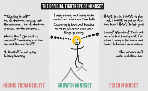 Tight-Rope of Mindset  Thanks to trainugly.com