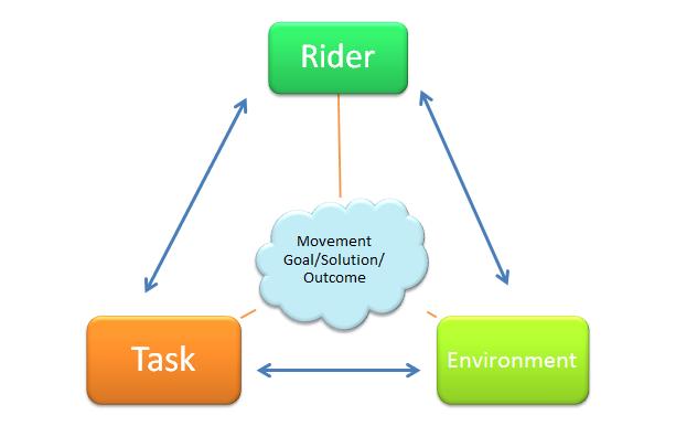 constraints led diagram